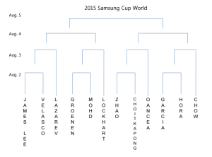 2015 samsung cup world division draw